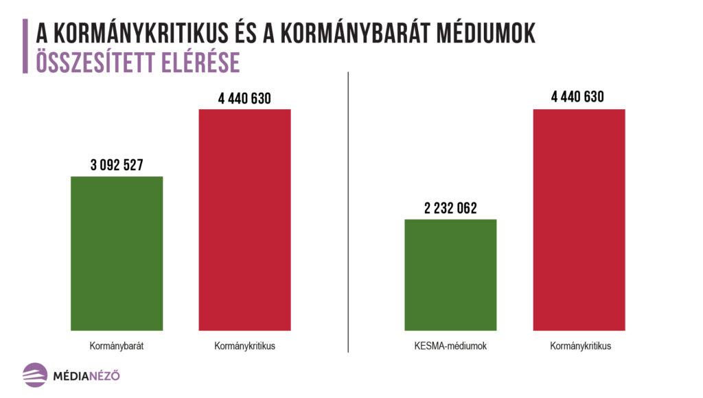 medianezo_osszesitett_eleresek_vonaldiagram